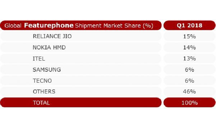 Nokia Global Market Share Q1 2018