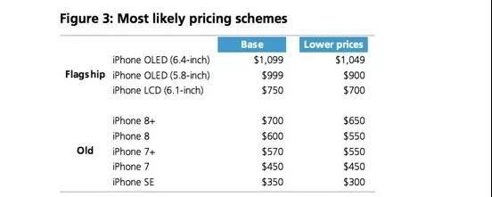 სმარტ ტელეფონი iPhone ფასი