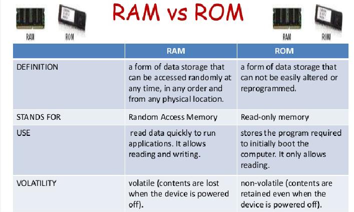 RAM VS ROM შედარება გრაფიკი