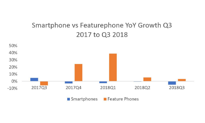 სმარტფონი VS ფუნქციის ტელეფონი ზრდა