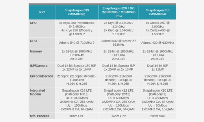 Snapdragon 845 VS Snapdragon 670