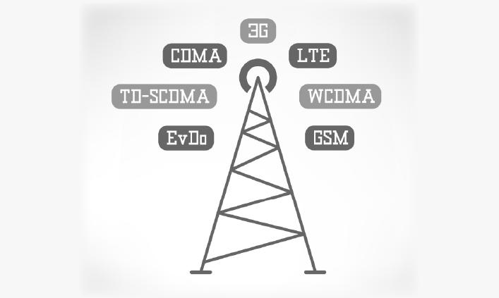 GSM და CDMA მომავალი