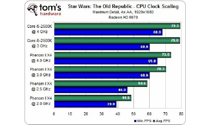 Variiert die CPU-Frequenz